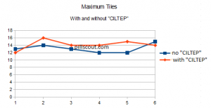"Maximum Tiles, With and Without ""CILTEP"""